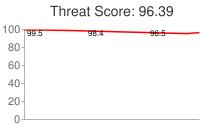 Spammer threat score: 96.39