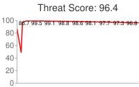 Spammer threat score: 96.4