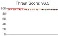 Spammer threat score: 96.5
