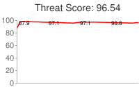 Spammer threat score: 96.54