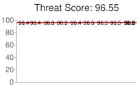 Spammer threat score: 96.55