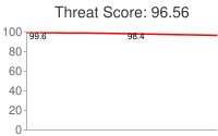 Spammer threat score: 96.56