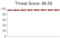 Spammer threat score: 96.59
