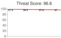 Spammer threat score: 96.6