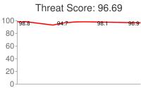 Spammer threat score: 96.69