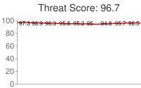 Spammer threat score: 96.7