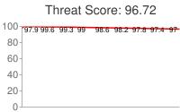 Spammer threat score: 96.72