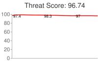 Spammer threat score: 96.74