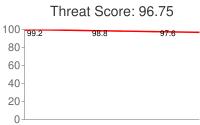 Spammer threat score: 96.75