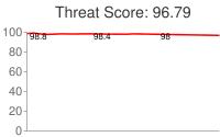 Spammer threat score: 96.79