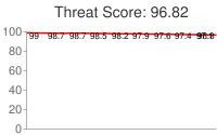 Spammer threat score: 96.82