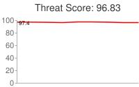 Spammer threat score: 96.83