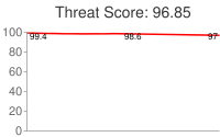 Spammer threat score: 96.85