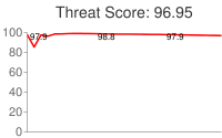 Spammer threat score: 96.95