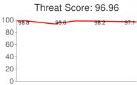 Spammer threat score: 96.96