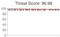 Spammer threat score: 96.98