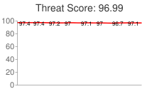 Spammer threat score: 96.99