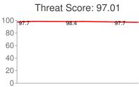 Spammer threat score: 97.01