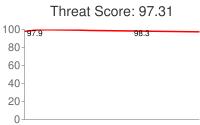 Spammer threat score: 97.31