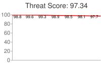 Spammer threat score: 97.34