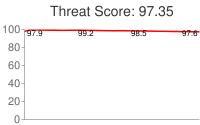 Spammer threat score: 97.35