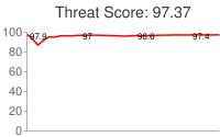 Spammer threat score: 97.37