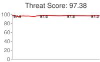 Spammer threat score: 97.38