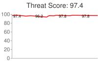 Spammer threat score: 97.4