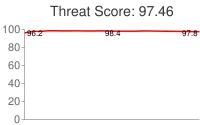 Spammer threat score: 97.46