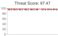 Spammer threat score: 97.47