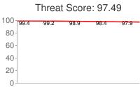 Spammer threat score: 97.49