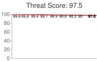 Spammer threat score: 97.5