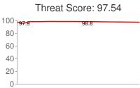 Spammer threat score: 97.54