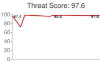 Spammer threat score: 97.6