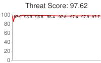Spammer threat score: 97.62