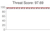 Spammer threat score: 97.69