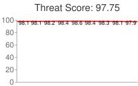 Spammer threat score: 97.75