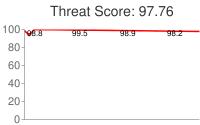 Spammer threat score: 97.76
