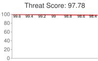 Spammer threat score: 97.78