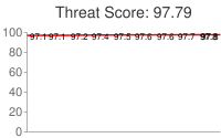 Spammer threat score: 97.79