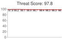 Spammer threat score: 97.8