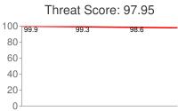 Spammer threat score: 97.95