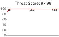 Spammer threat score: 97.96