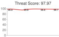 Spammer threat score: 97.97