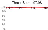 Spammer threat score: 97.98