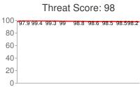 Spammer threat score: 98