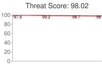 Spammer threat score: 98.02