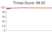 Spammer threat score: 98.05