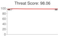 Spammer threat score: 98.06