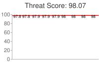Spammer threat score: 98.07